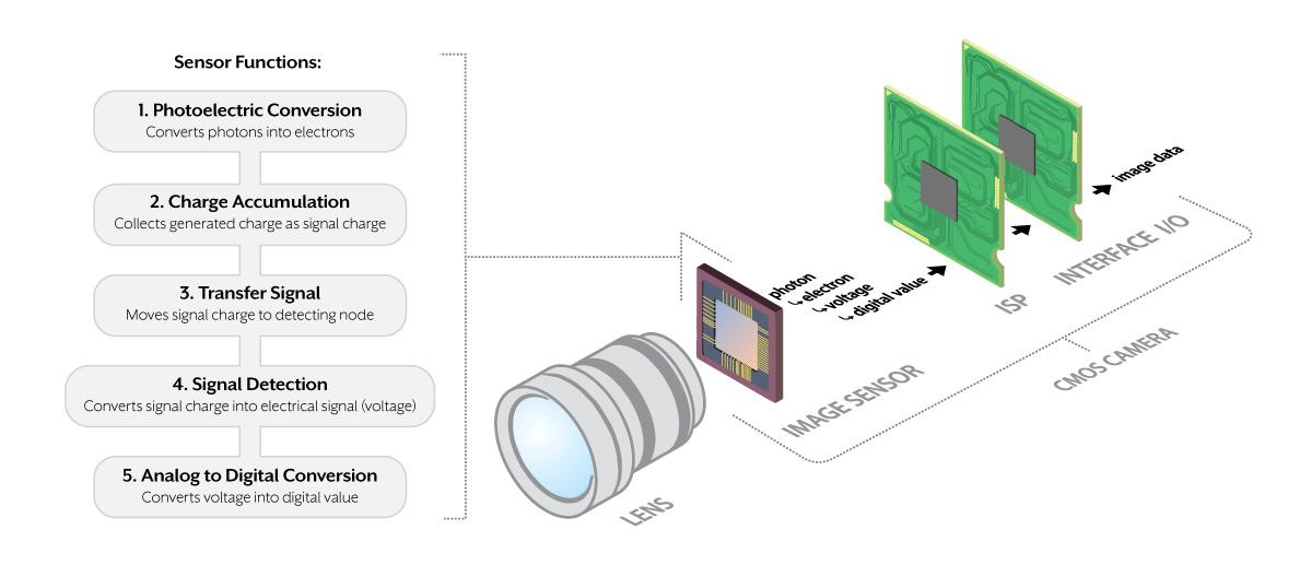 CMOS Image sensor pipelin