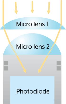 Dual Micro lens for pixels