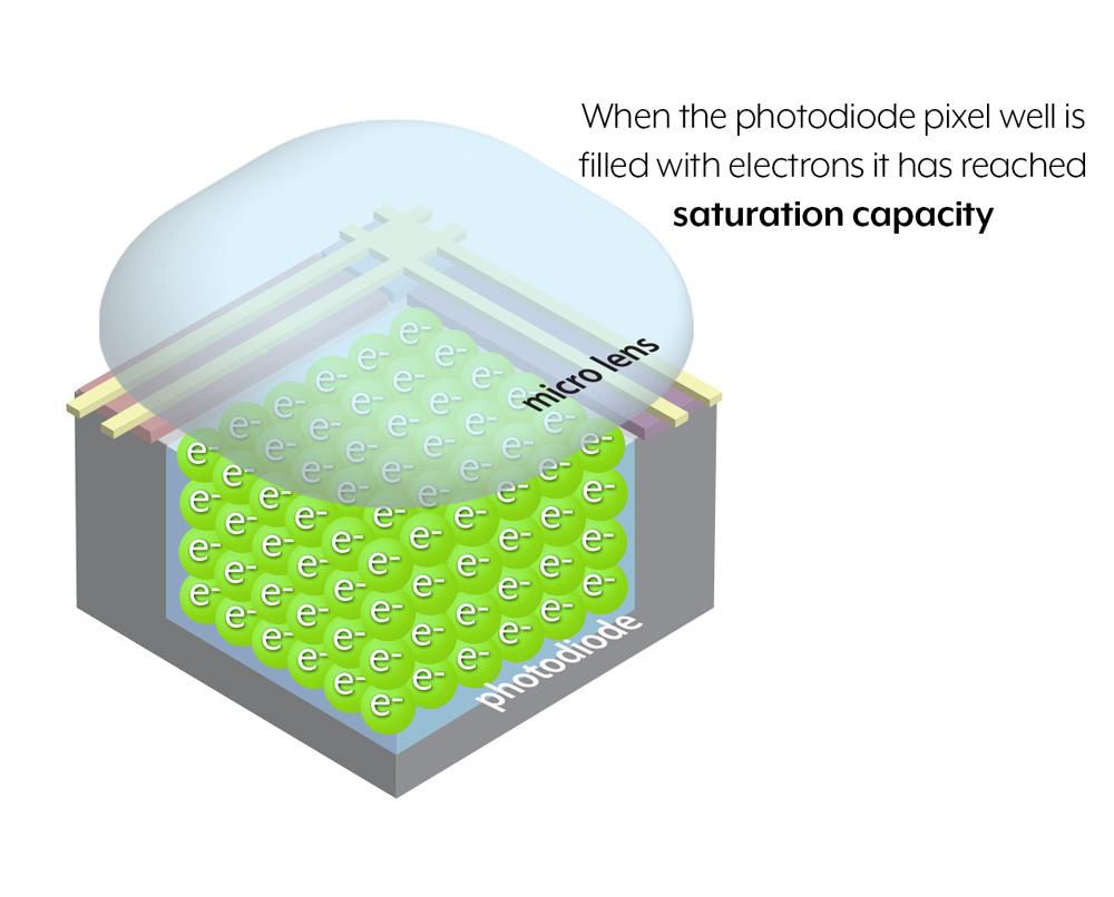 Saturation capacity of pixel