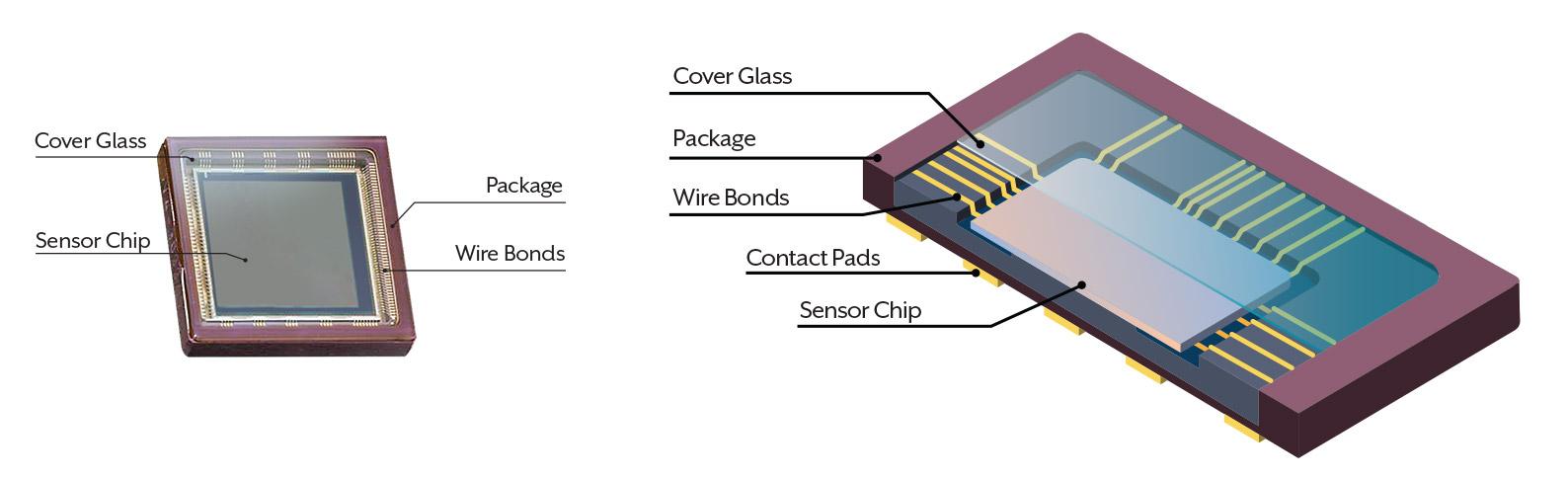 Image Sensor Cutout