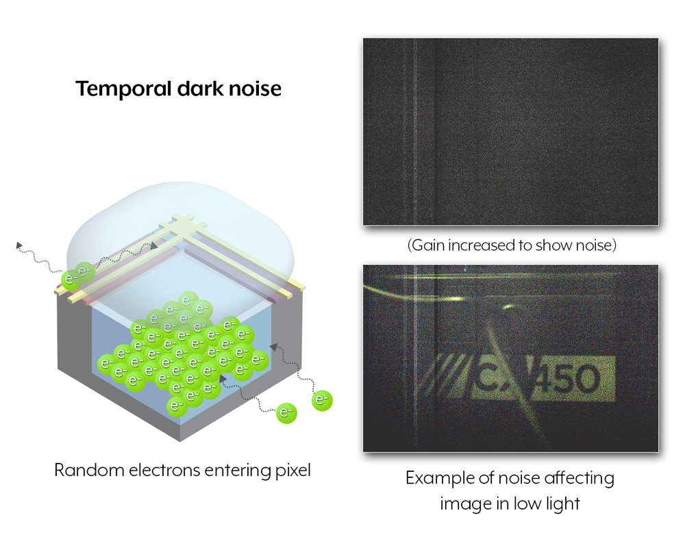 Example of temporal dark noise