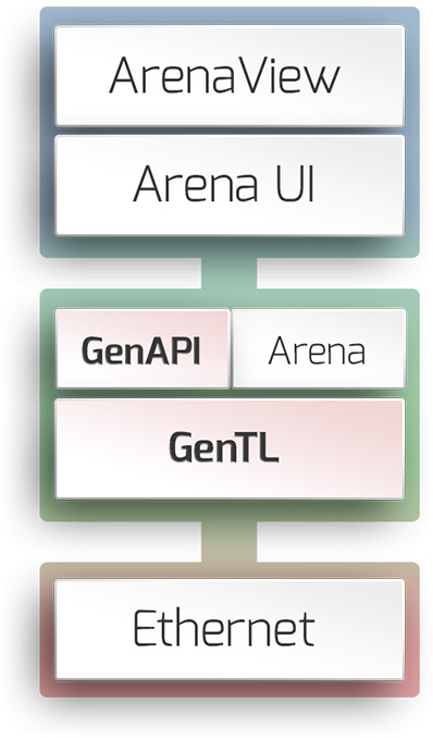 Arena SDK Stack