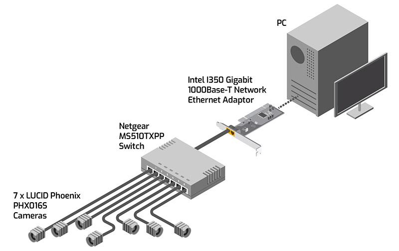 ptp 1588 test setup