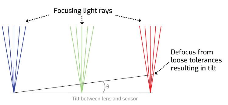 image defocusing with increases tilt between lens and sensor