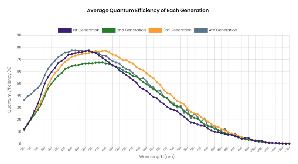Average Quantum Efficiency results between Pregius Generations