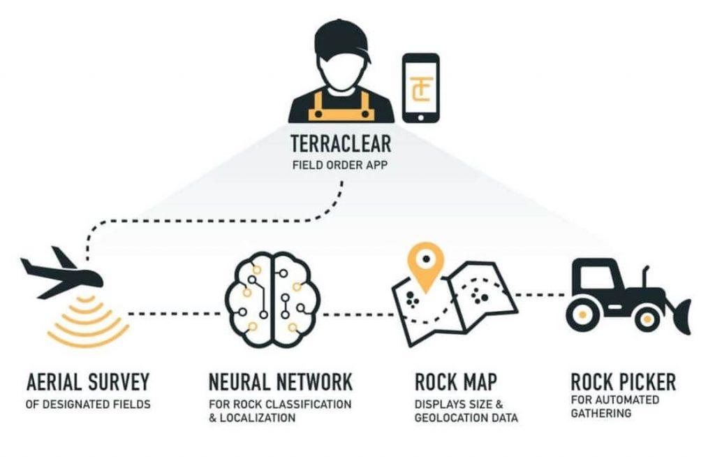 triton-terraclear-rock-picker-process