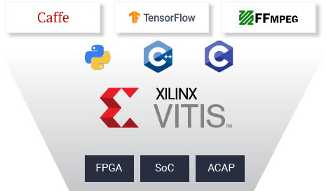 vitis familiar software development environments